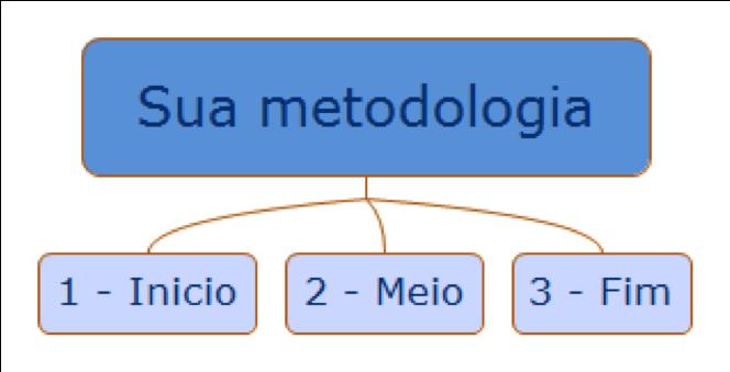 etapas-metodologia