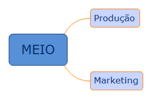 producao-marketing-jogo