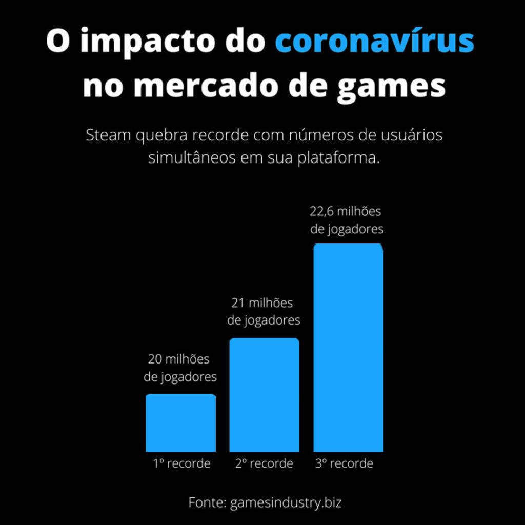 Aumento de jogadores na Steam nos primeiros dias do coronavírus
