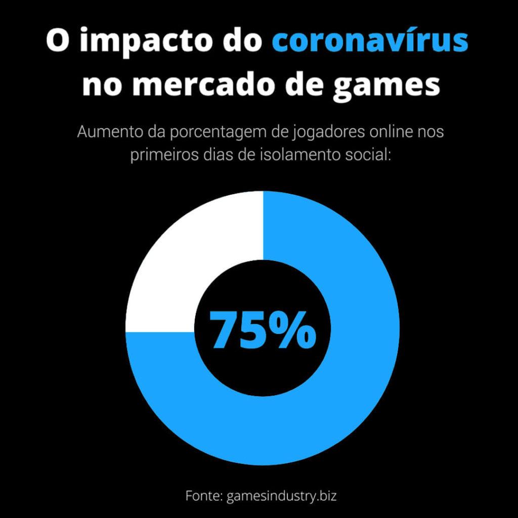 Impacto do coronavírus no consumo de jogos